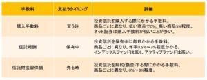 投資信託の3種類の手数料