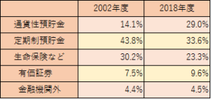貯蓄の種類別貯蓄現在高及び構成比の推移