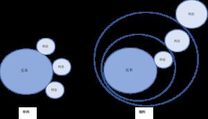 単利と福利のイメージ