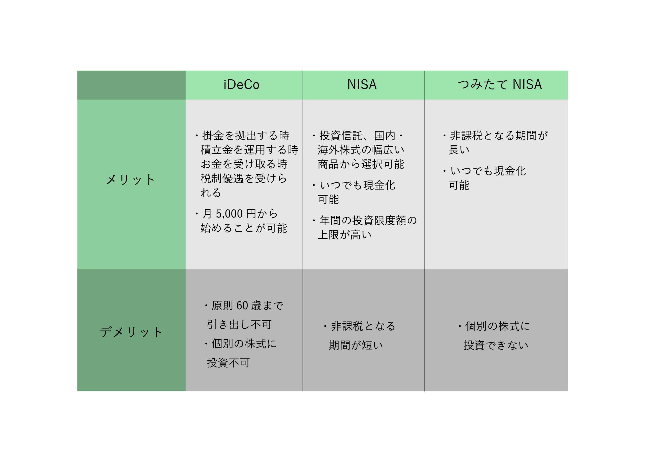 iDeCo,NISA,つみたてNISAのメリット・デメリット
