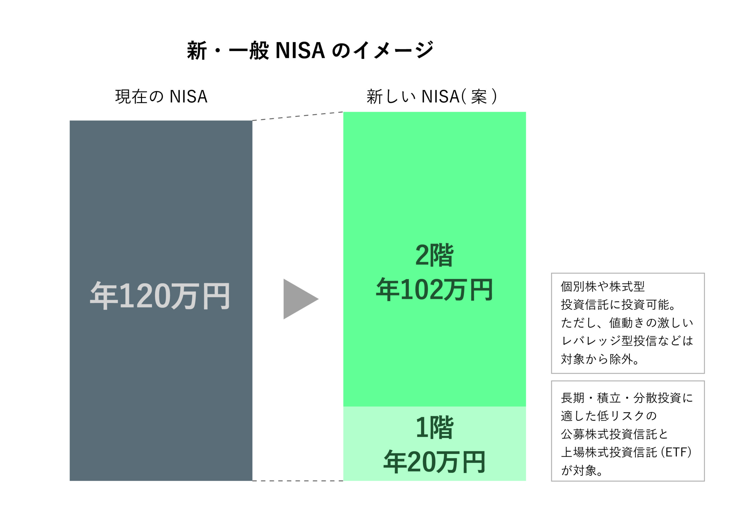 従来NISAと新NISAの比較