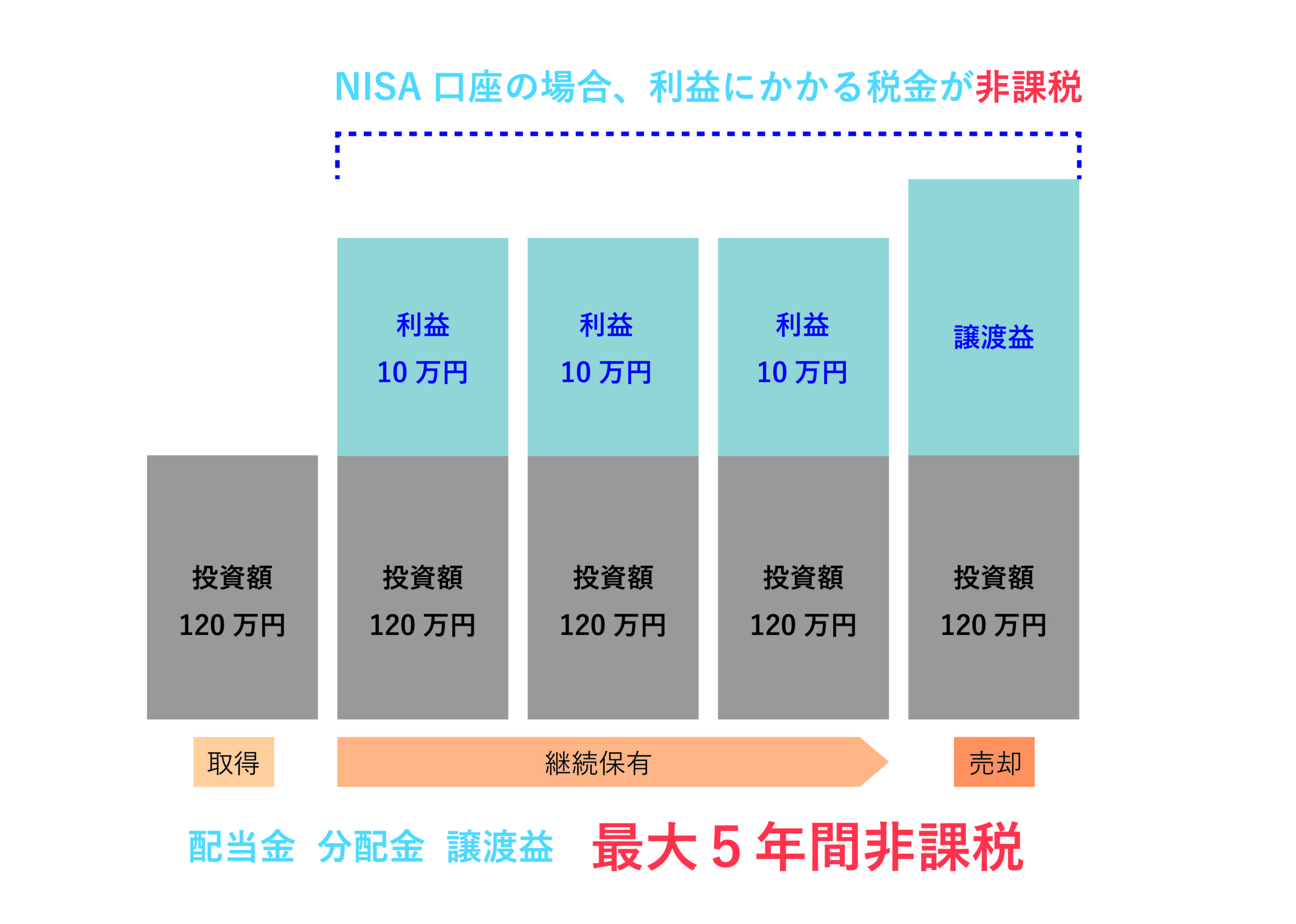 NISA口座なら利益が一定期間非課税