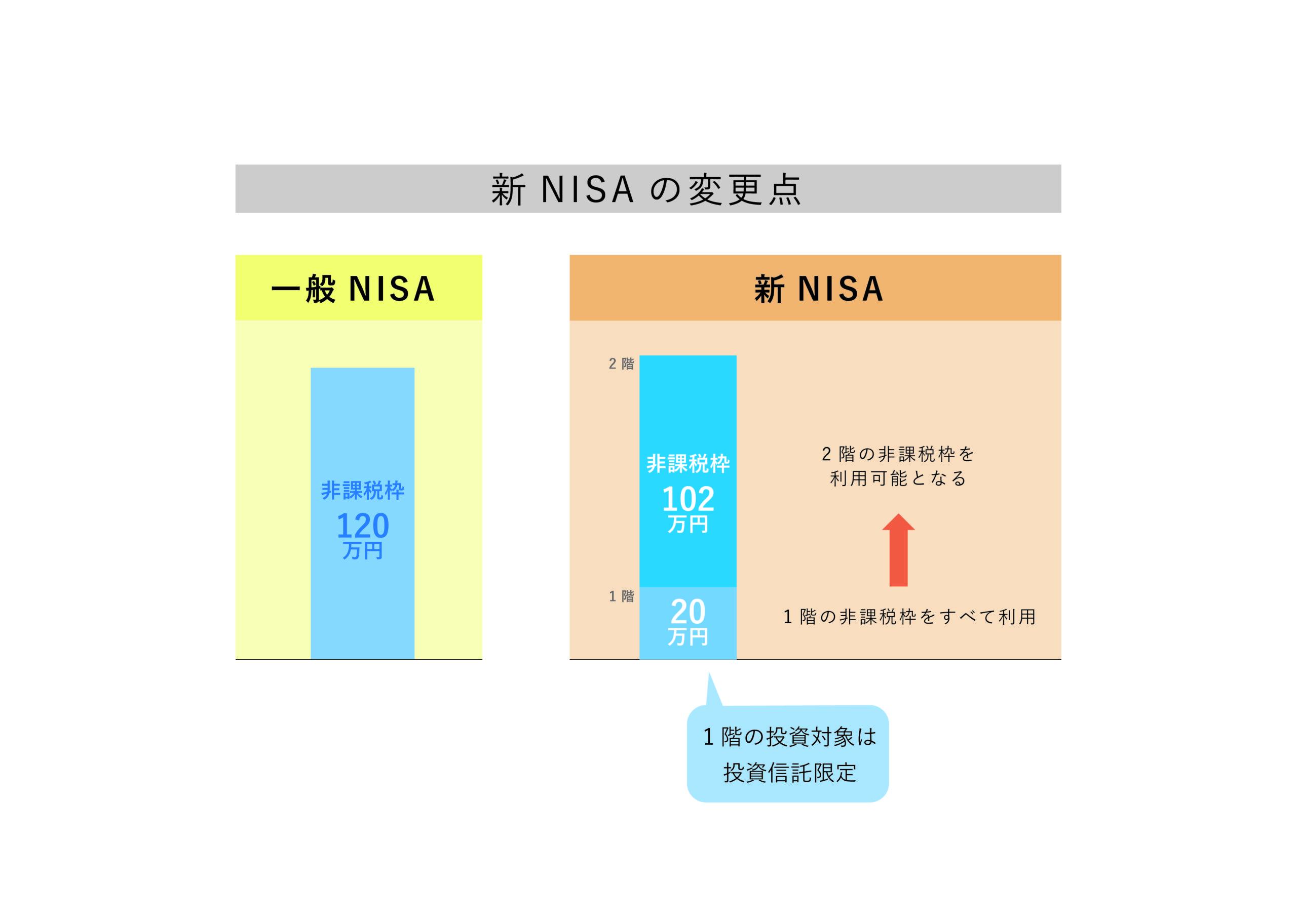 新NISAの変更点