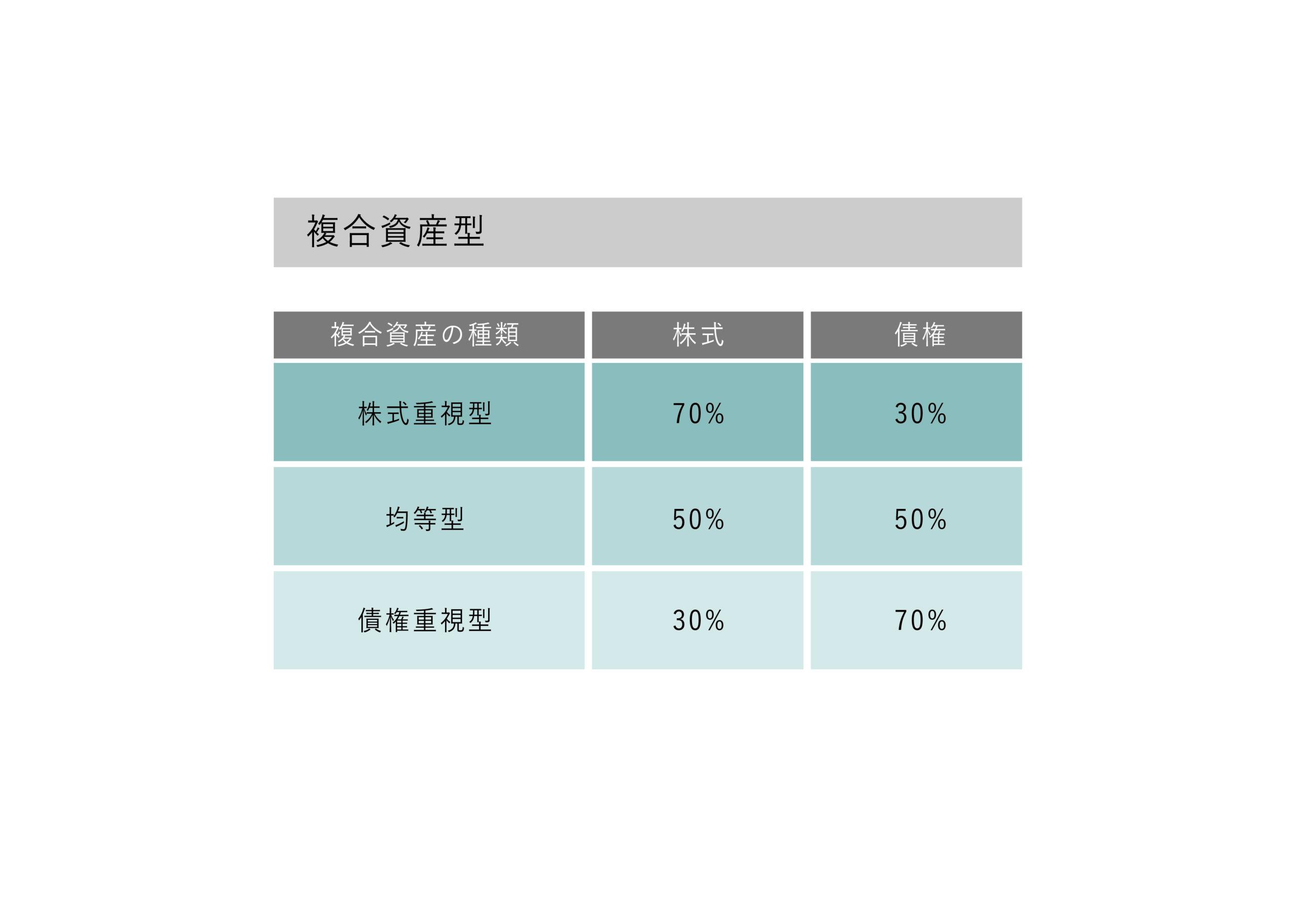 複合資産型の銘柄
