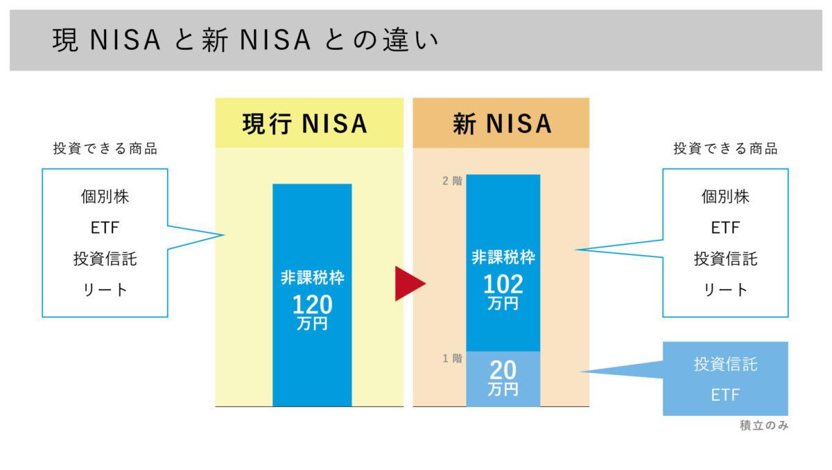現NISAと新NISAとの違い