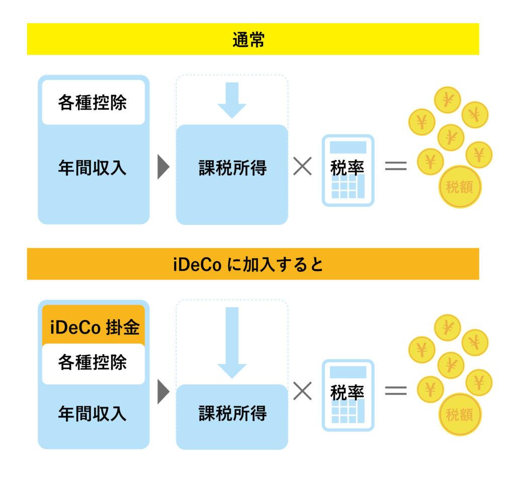 iDeCoの税金控除の仕組み