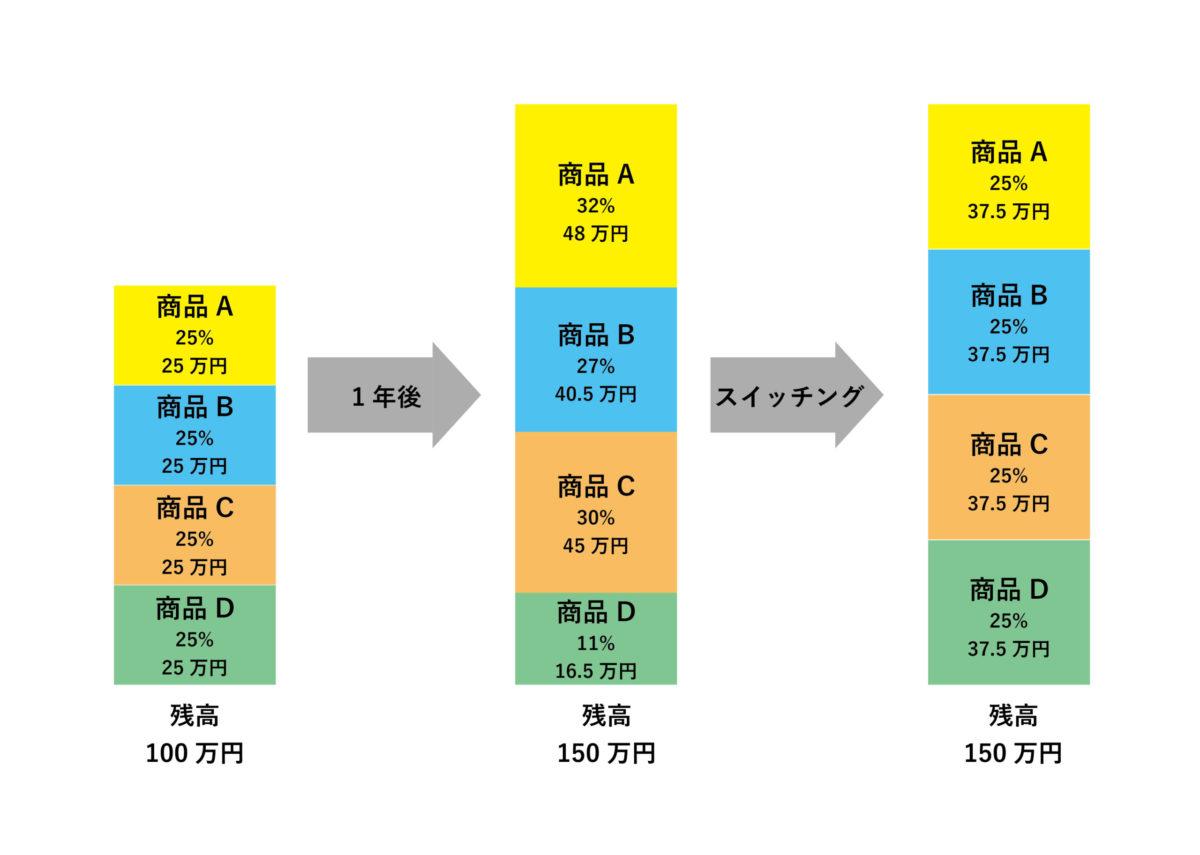 メリット①資産配分割合を調整可能