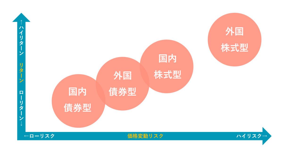iDeCoのポートフォリオ4つのパターン