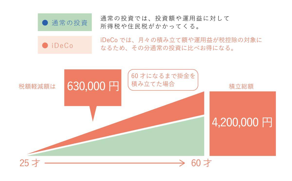25歳・年収300万円・掛金1万円/月の場合