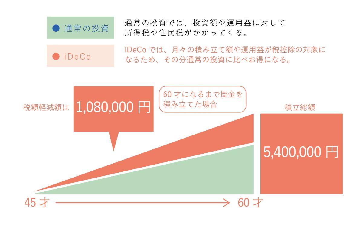 45歳・年収600万円・掛金3万円/月の場合