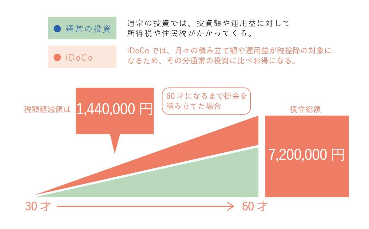 30歳・年収500万円・掛金2万円/月の場合