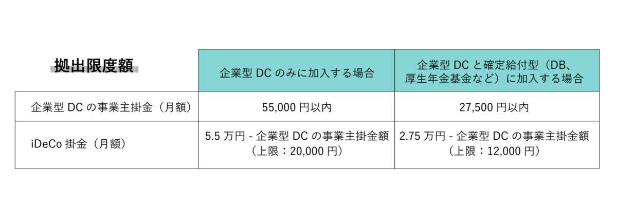 確定給付企業年金加入者は上限1.2万円に