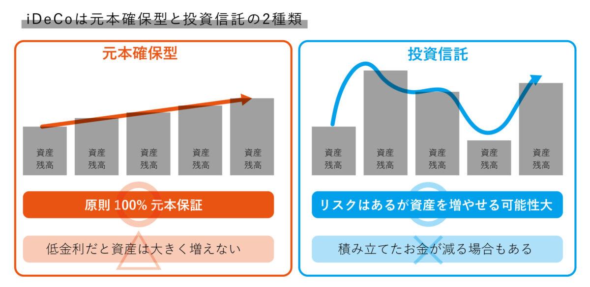 元本確保型と投資信託の図
