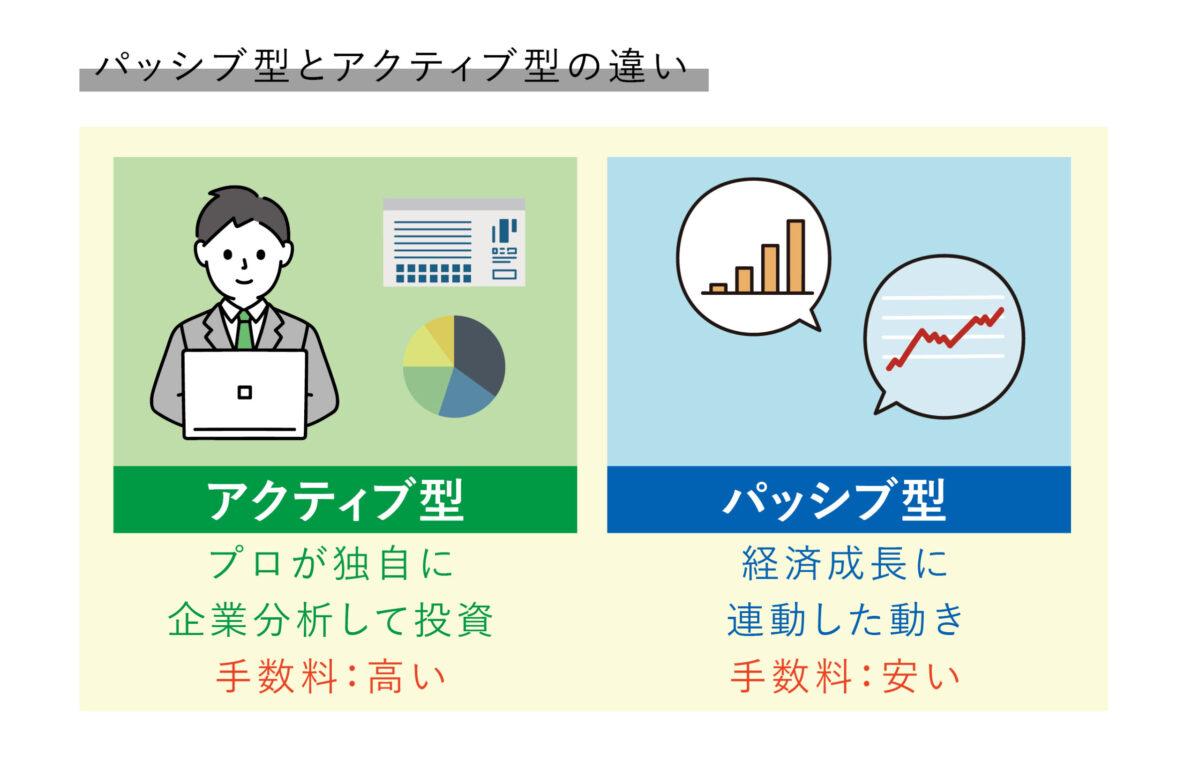 アクティブ型とパッシブ型の図