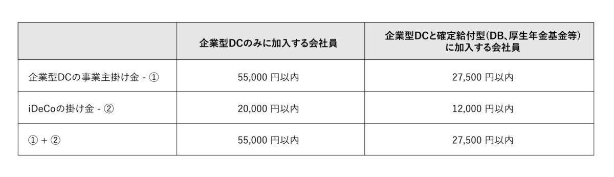 会社員のiDeCo加入資格