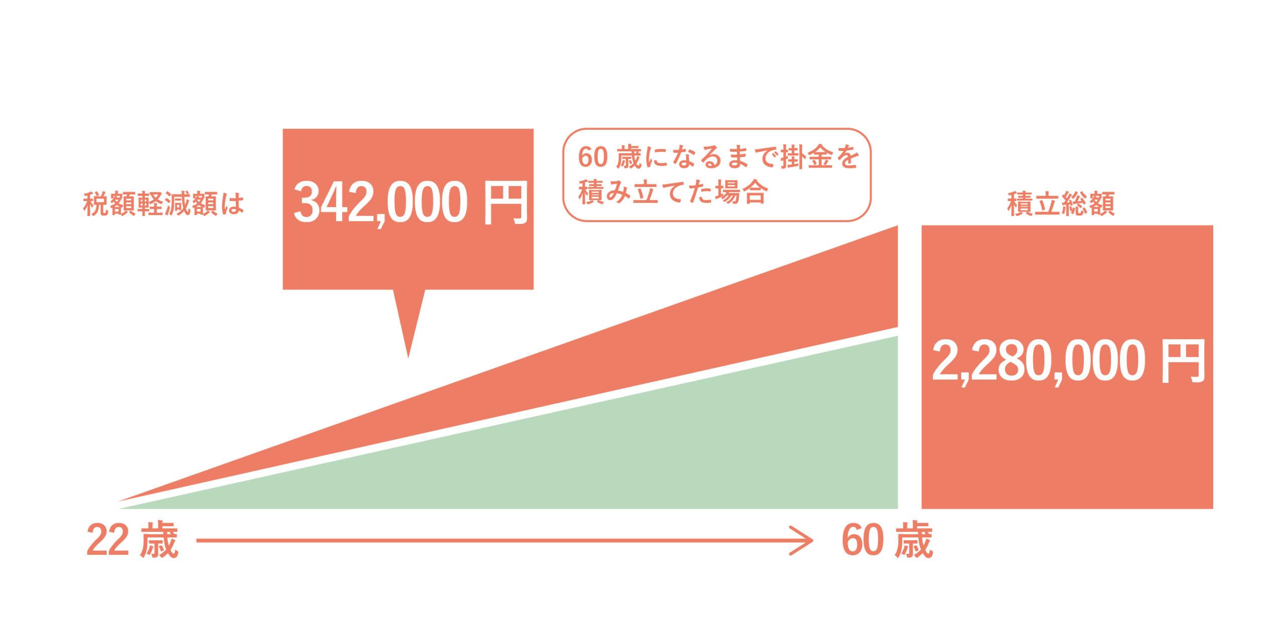 22歳・年収300万円・掛け金5,000円の場合