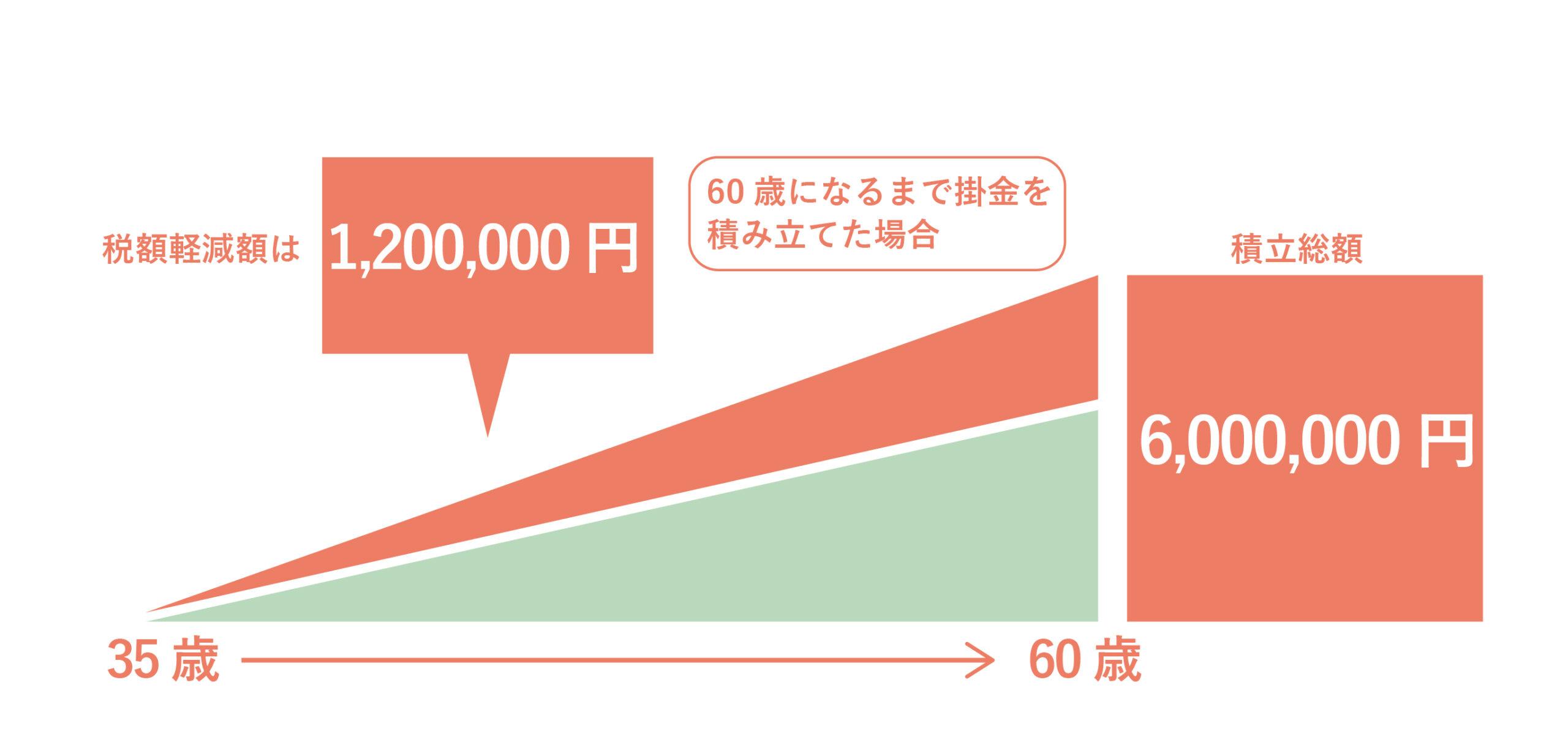 35歳・年収500万円・掛け金20,000円の場合