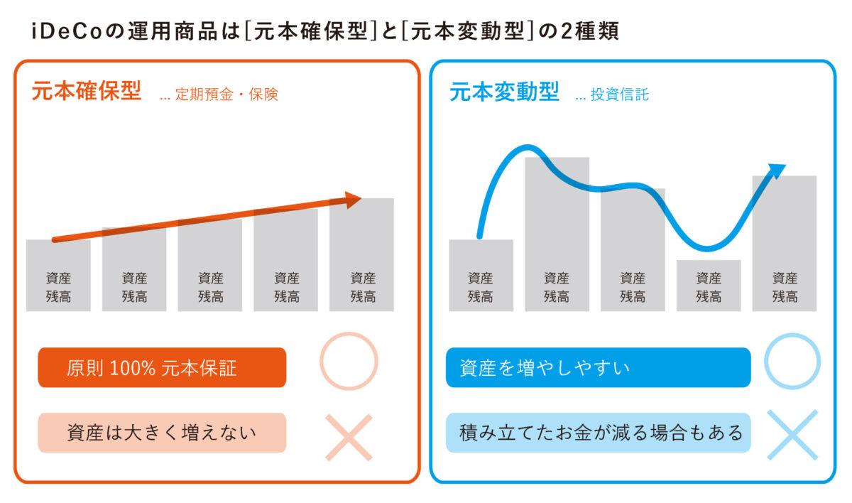投資対象ごとに比較