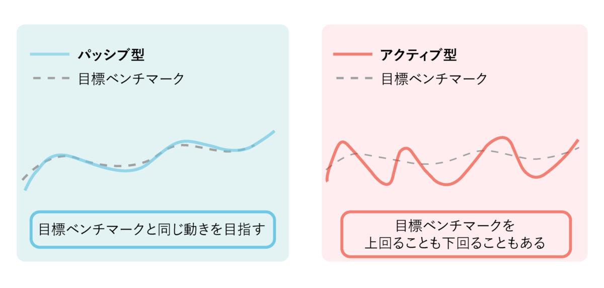 パッシブ型とアクティブ型を比較