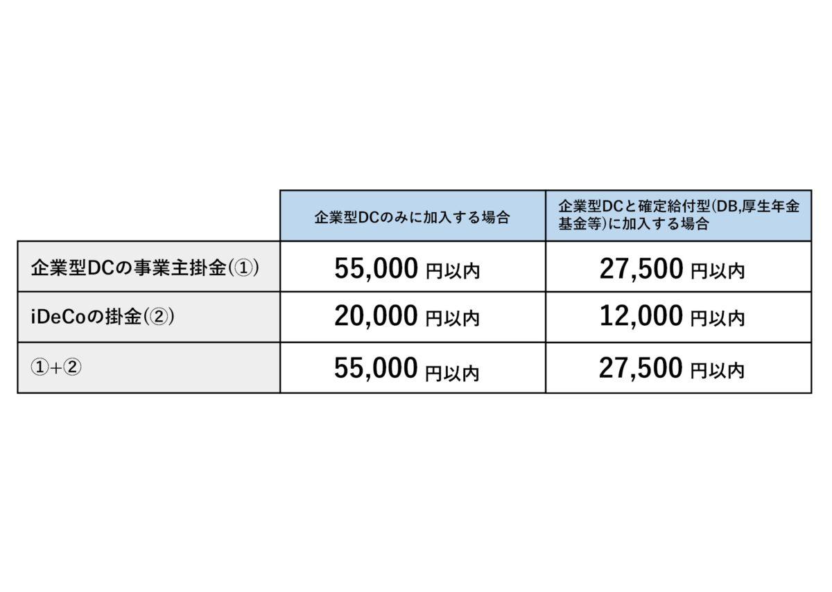 企業型DC加入者の限度額