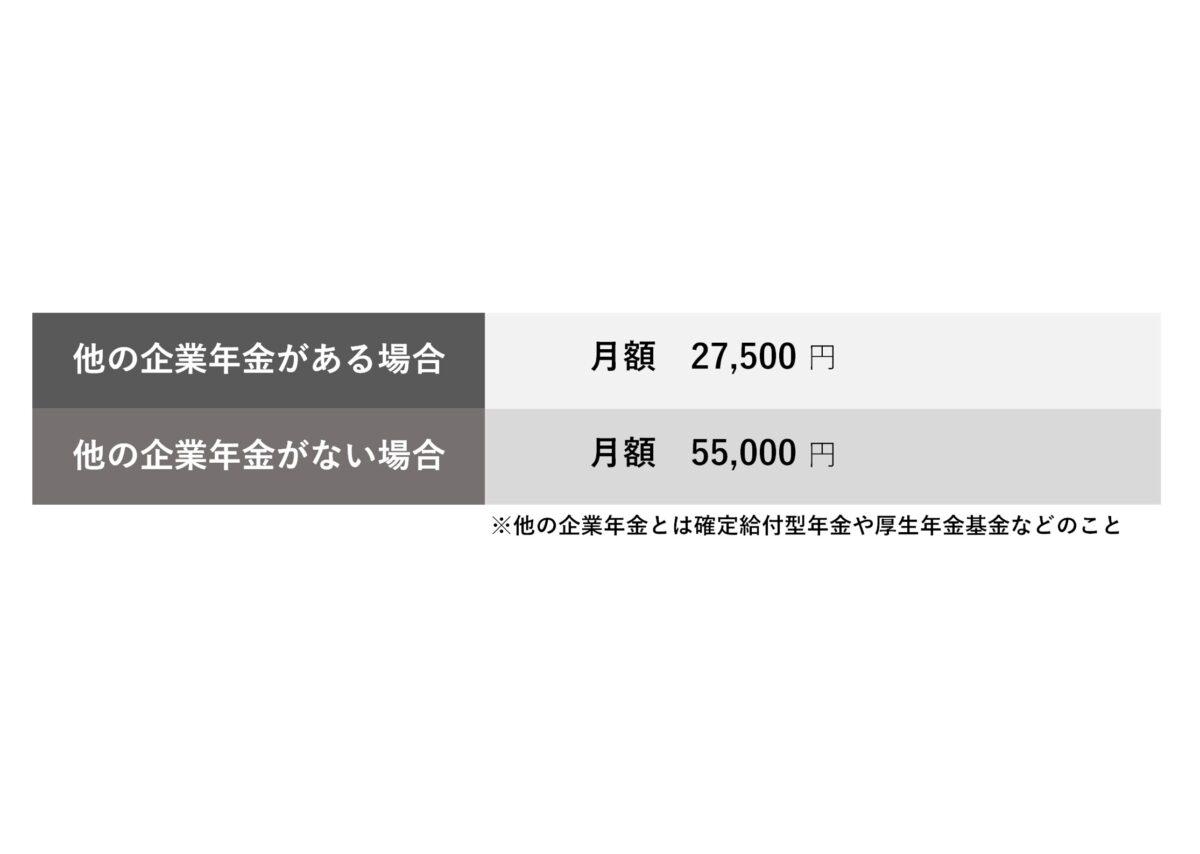 企業型DCの掛け金の上限額
