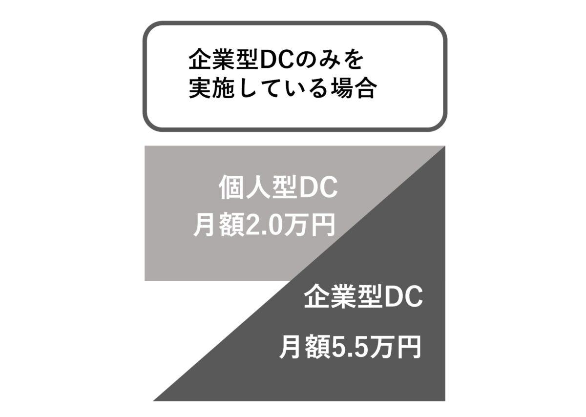 企業型DCだけに加入している方の上限額