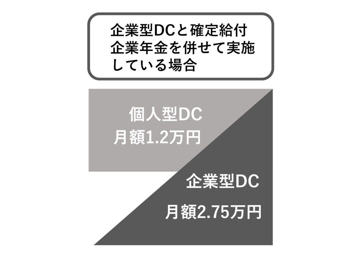 企業型DCと確定給付企業年金併用の上限額
