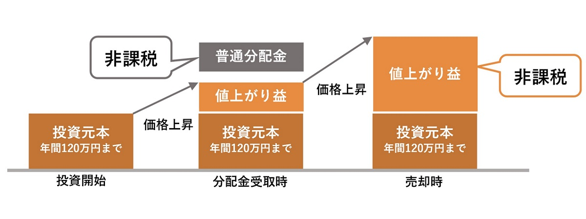 NISA非課税のイメージ