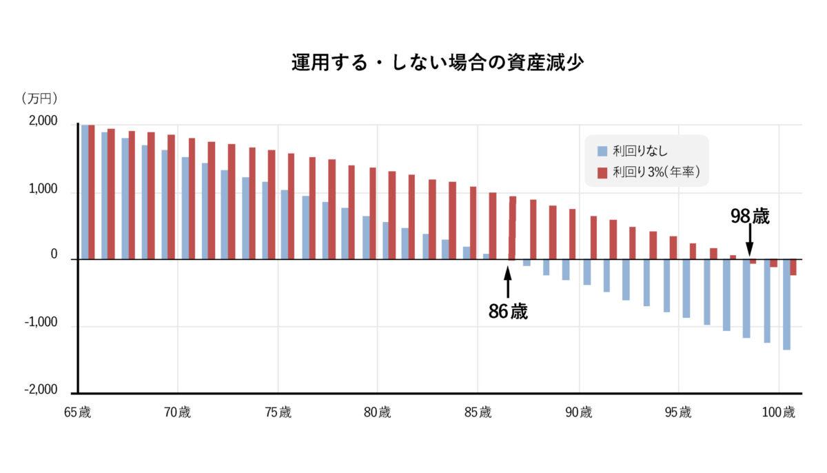 資産減少のイメージ図