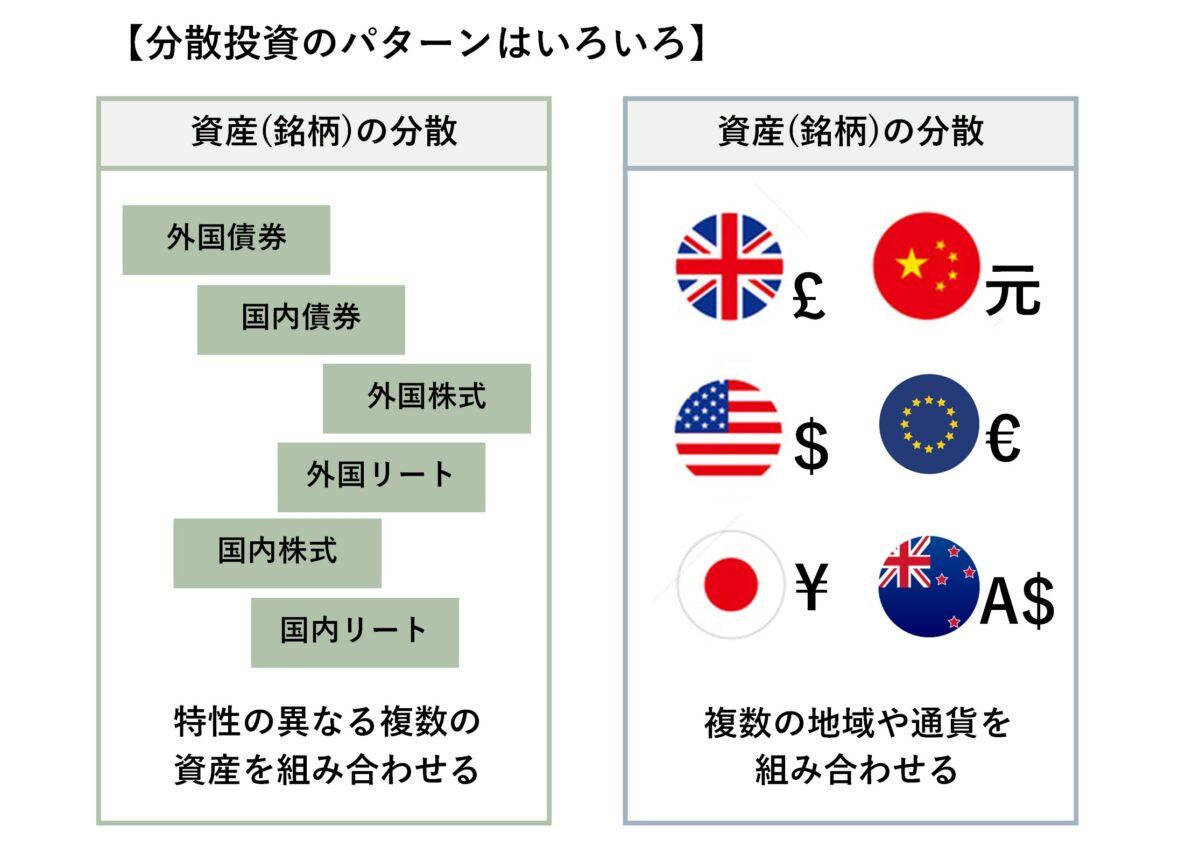 外貨パターン