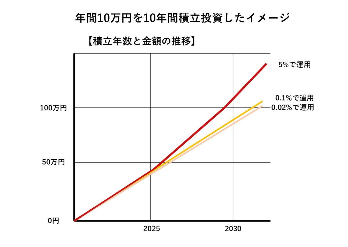 10万円の投資のイメージ
