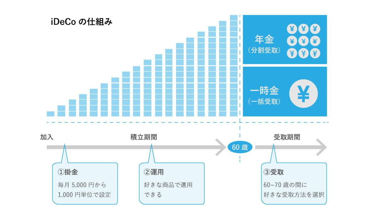 iDeCoの仕組み図
