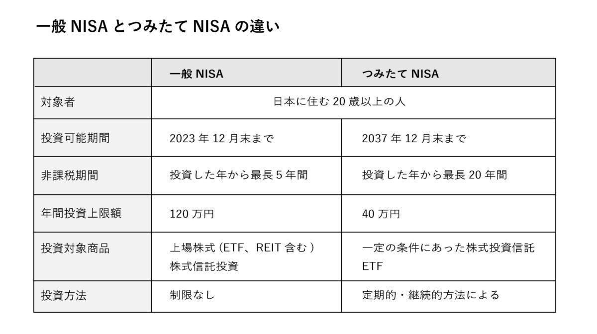 一般NISAとつみたてNISAの違い
