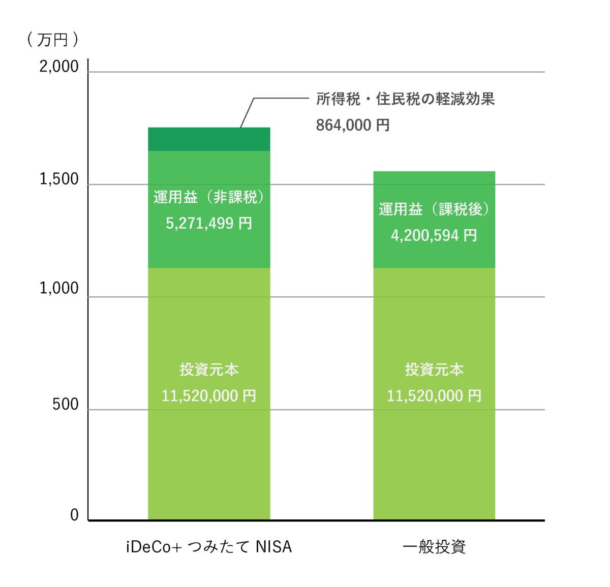 iDeCo+つみたてNISAの節税効果図