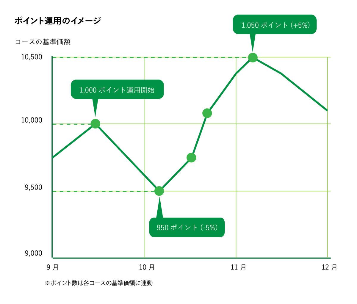 ポイント運用のイメージ図