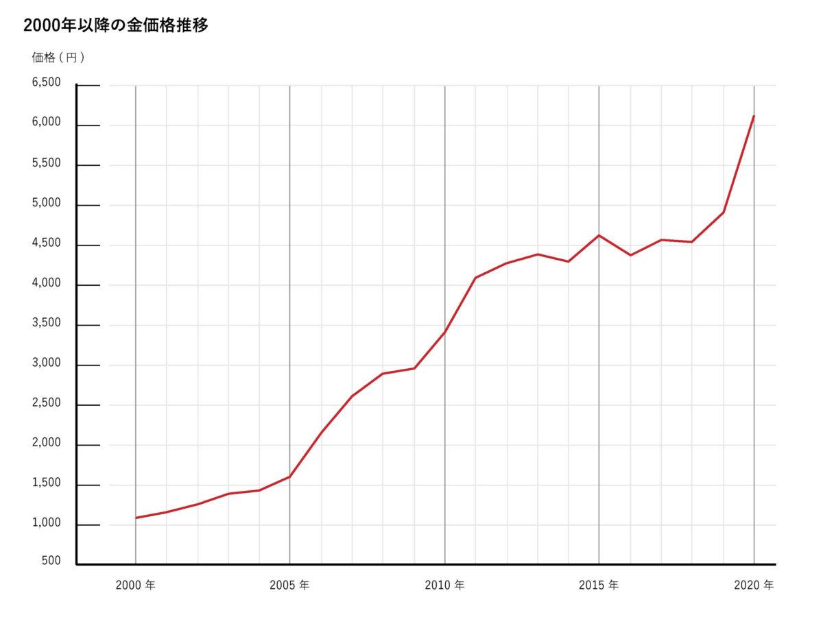 2000年以降の金価格の推移