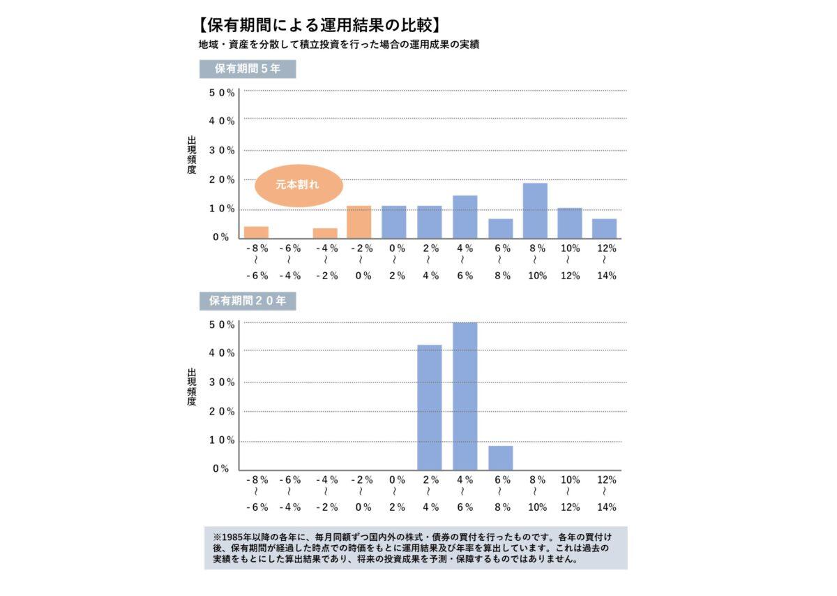 保有期間による運用結果の比較