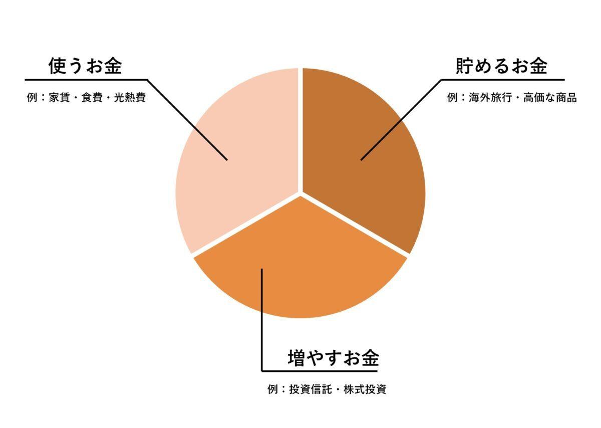 お金の分類図