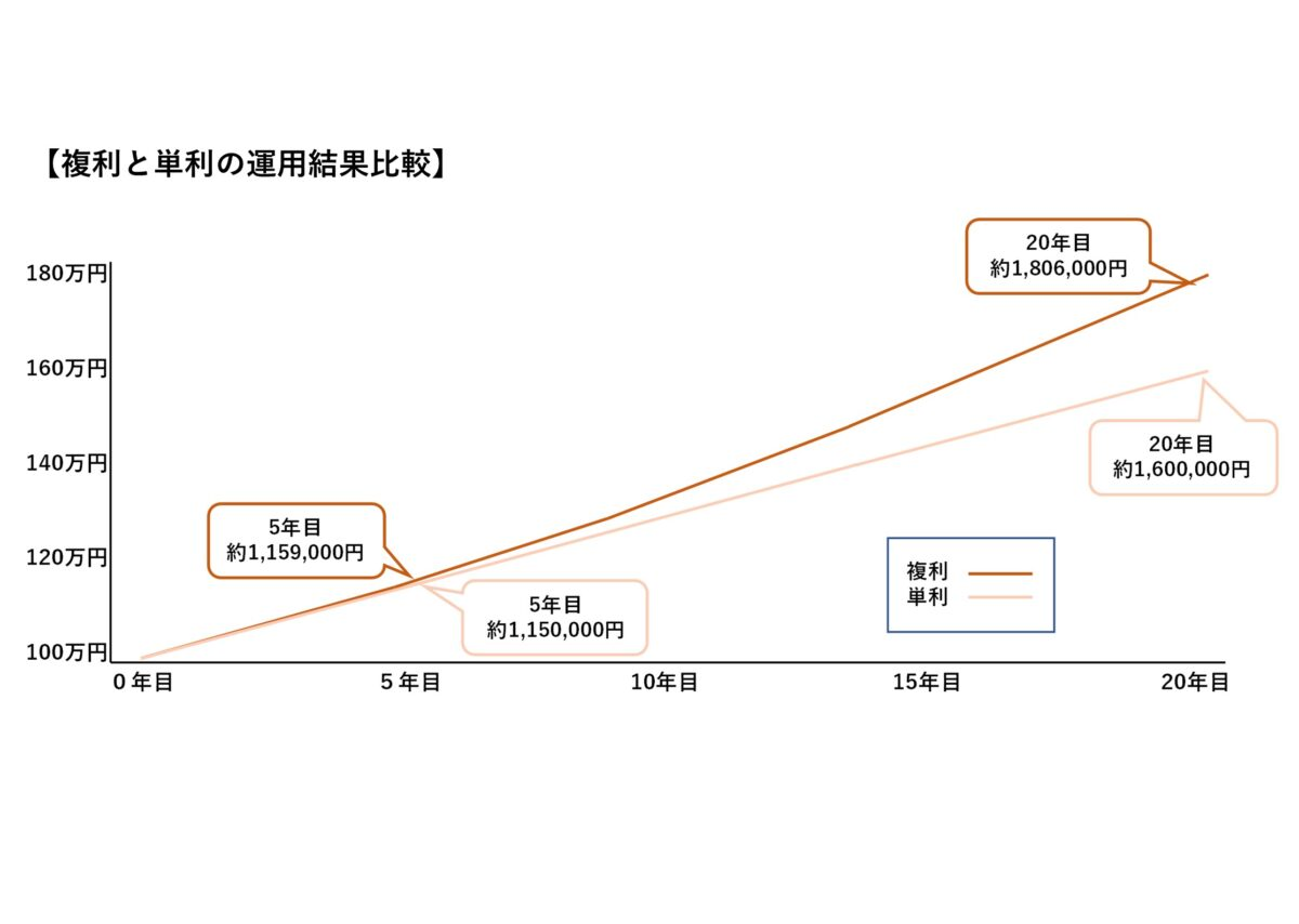複利と単利の資産運用の結果図
