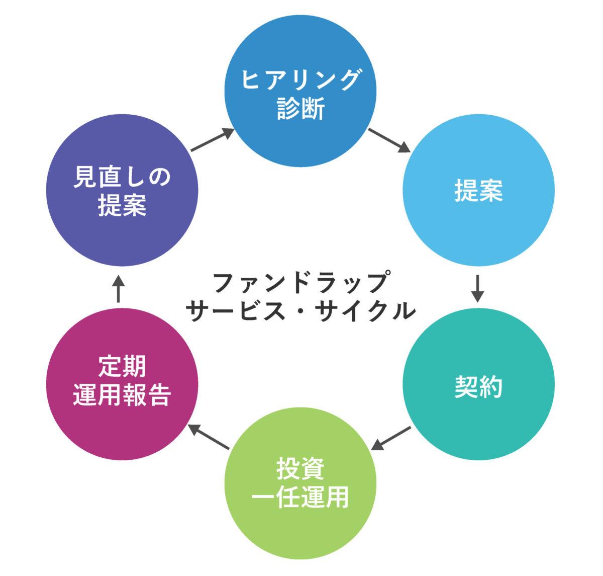 ファンドラップのイメージ