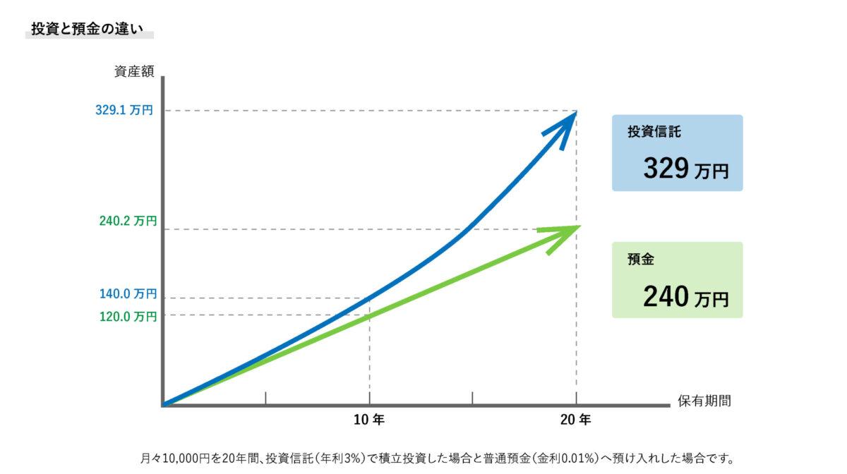 投資と預金の違いを表す図