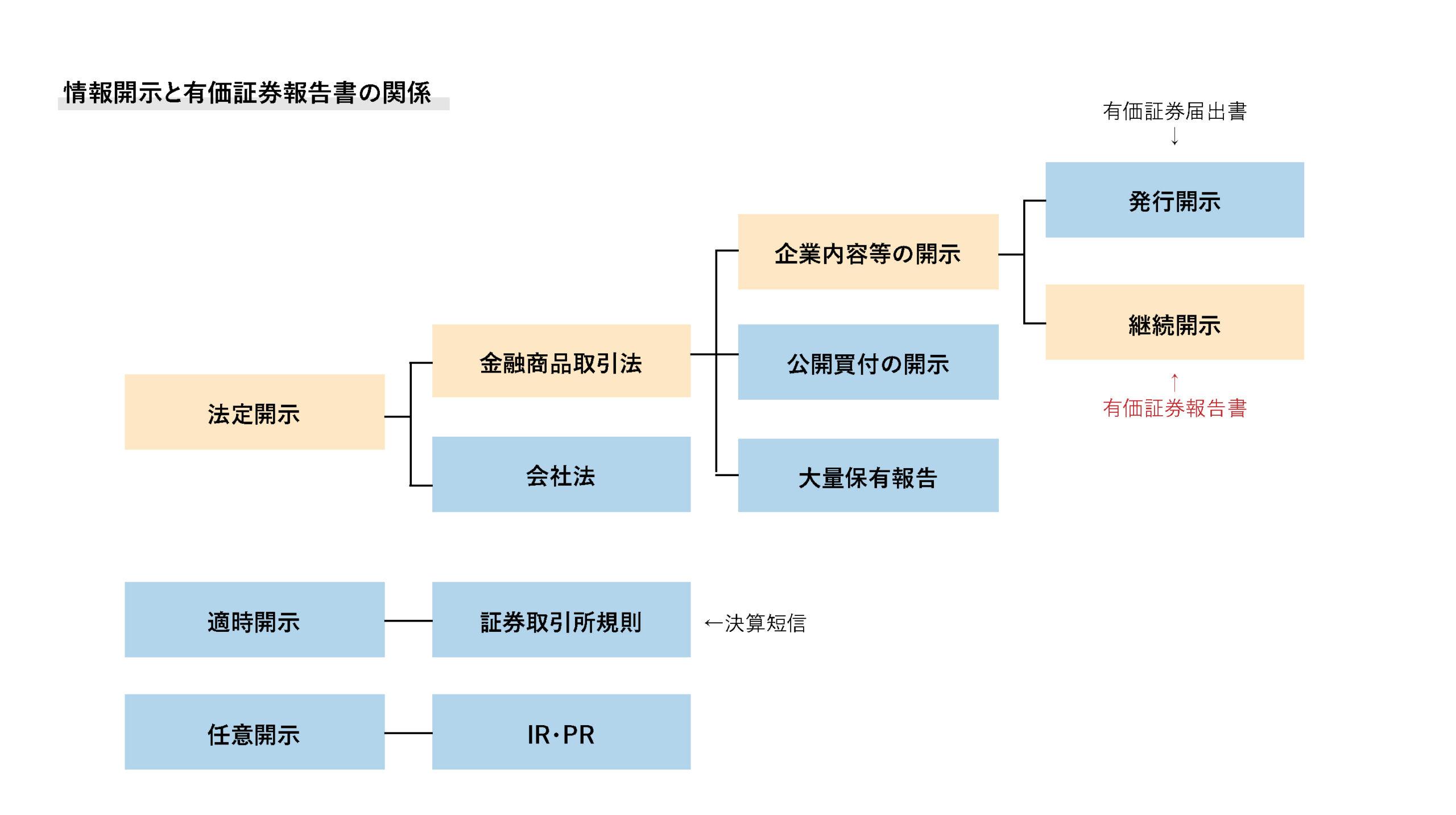 情報開示と有価証券報告書の関係のイメージ