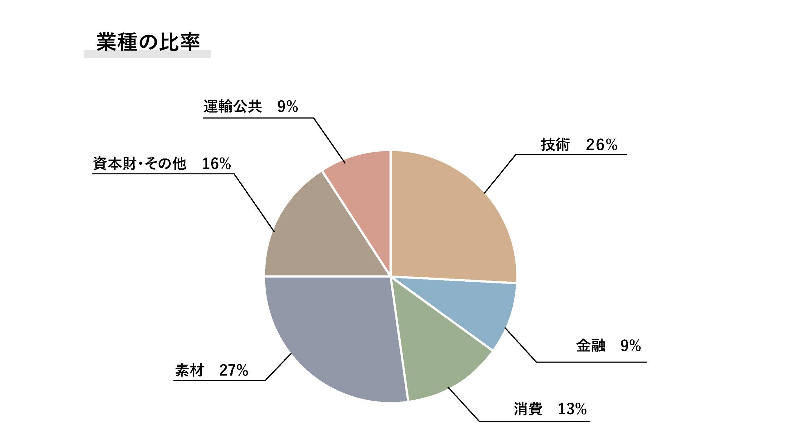 業種の比率のイメージ