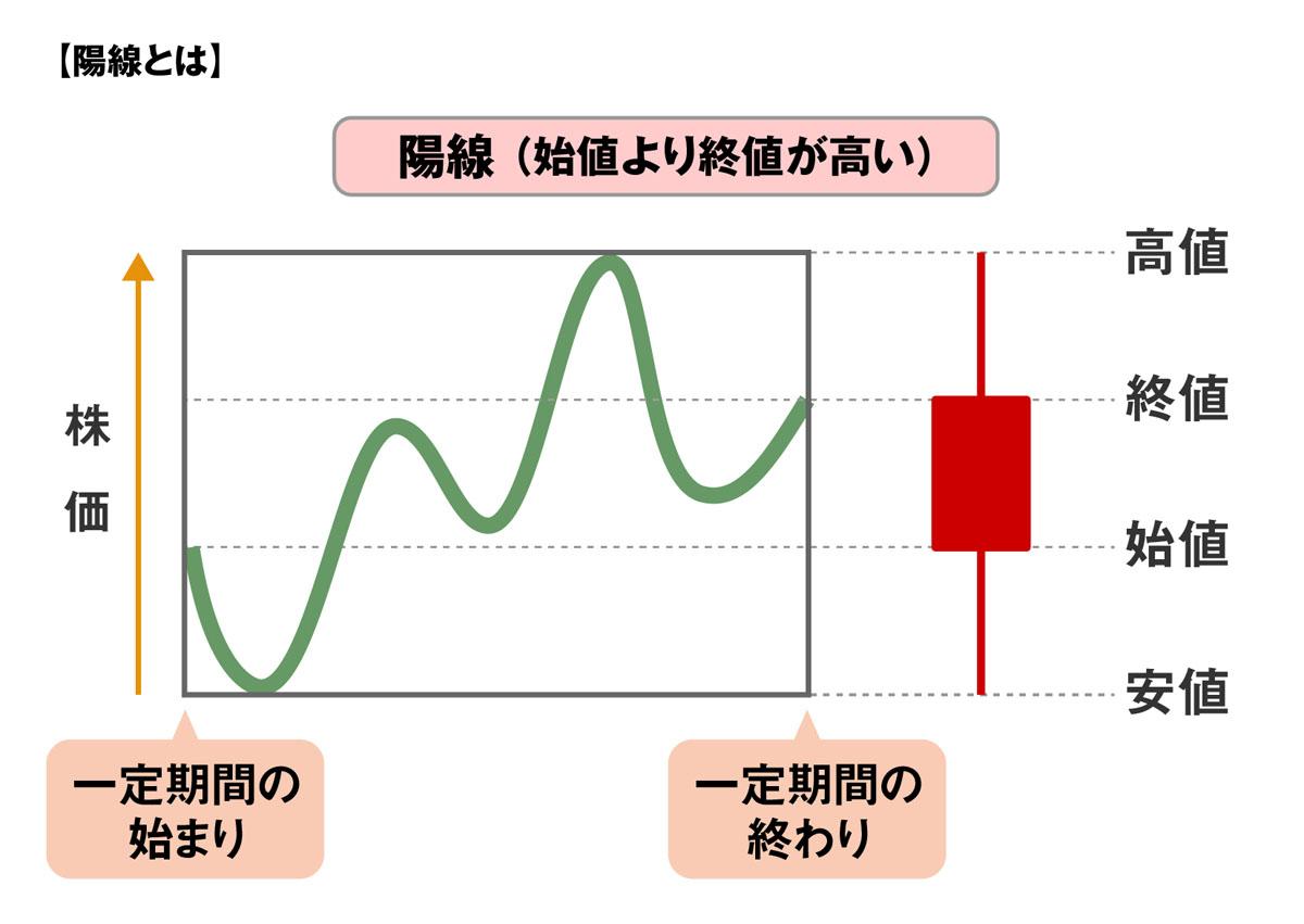 陽線のイメージ