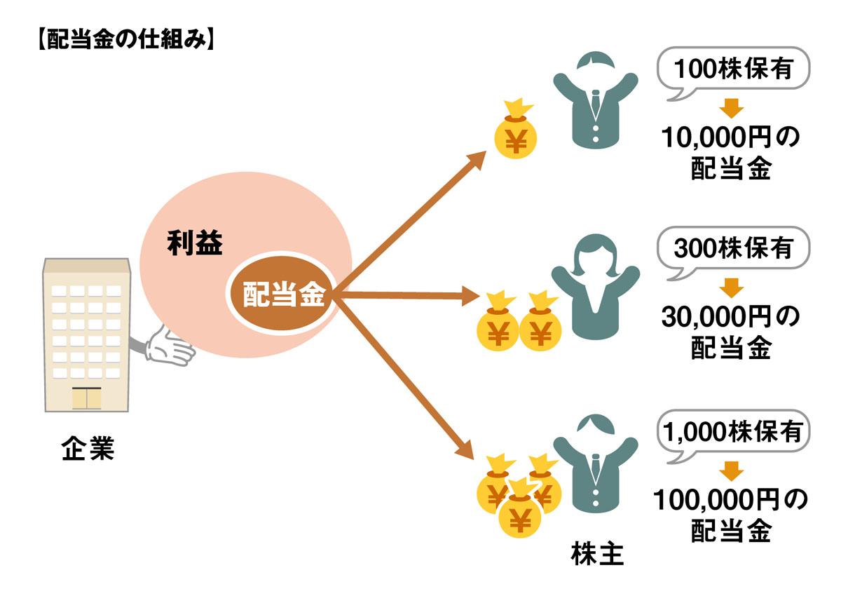 配当金のイメージ
