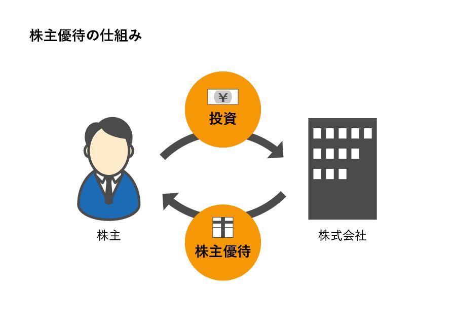 株主優待の仕組みのイメージ