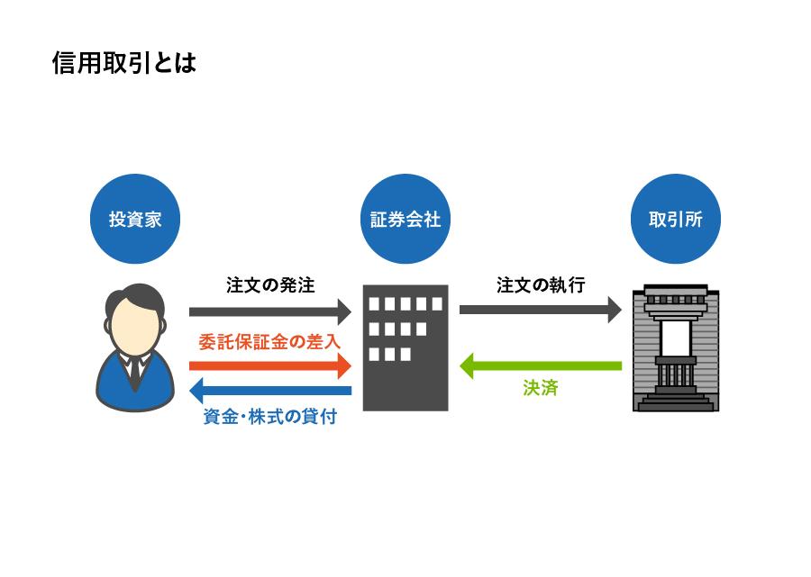 信用取引のイメージ