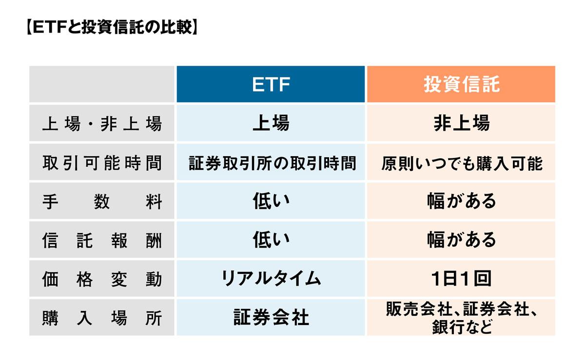 ETFと投資信託の比較のイメージ