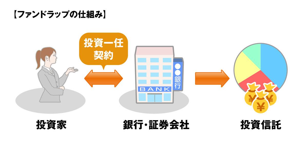 ファンドラップの仕組みのイメージ
