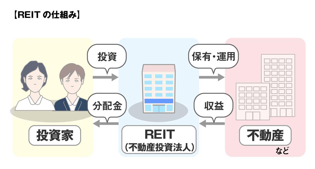REITのイメージ